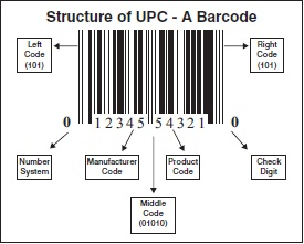 A barcode is the optical translation, in the form of alternating vertical bars and spaces, of a digital or alphabetic code used to identify a product. To learn more about EAN 13 barcodes For any question on barcodes, contact your GS1 national agency or your ISSN national centre.